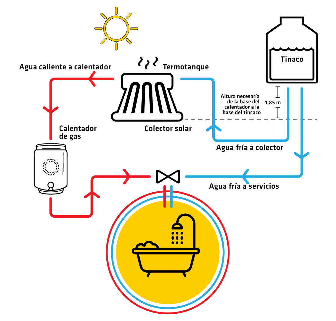 diagrama-CALENTADORES-SOLARES-RESIDENCIALES-solares