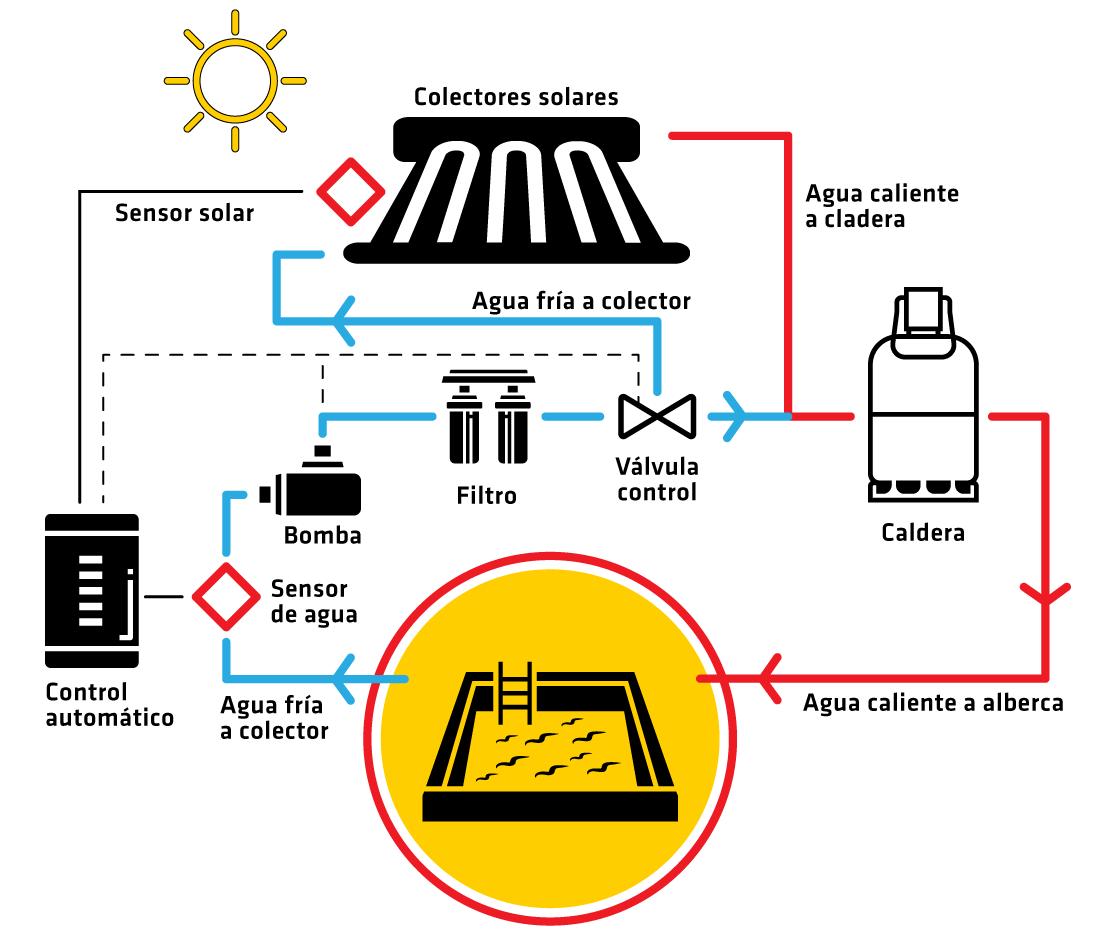diagrama-CALENTADORES-para-albercas--solares