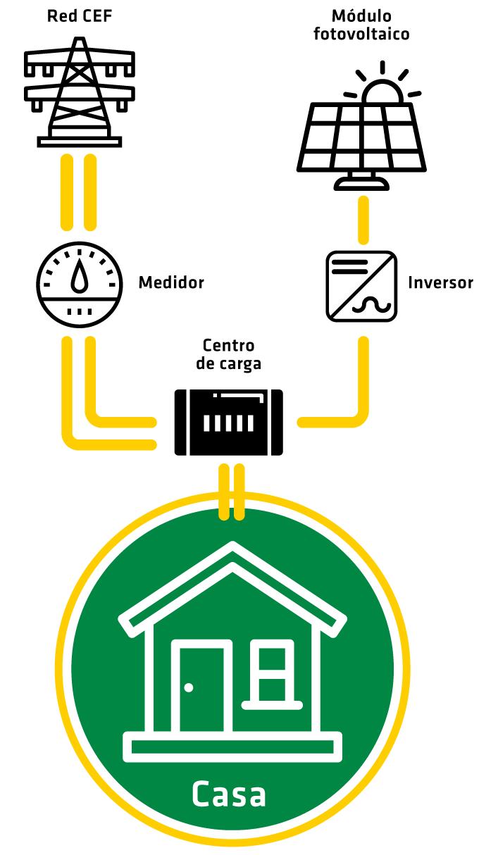 diagrama-panel-solar-solares